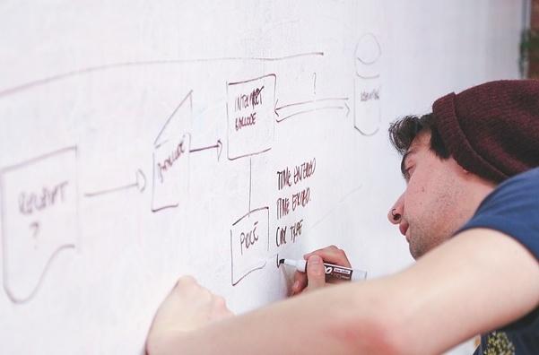 創業家到底要不要寫創業/商業計畫書(Business Plan)呢?