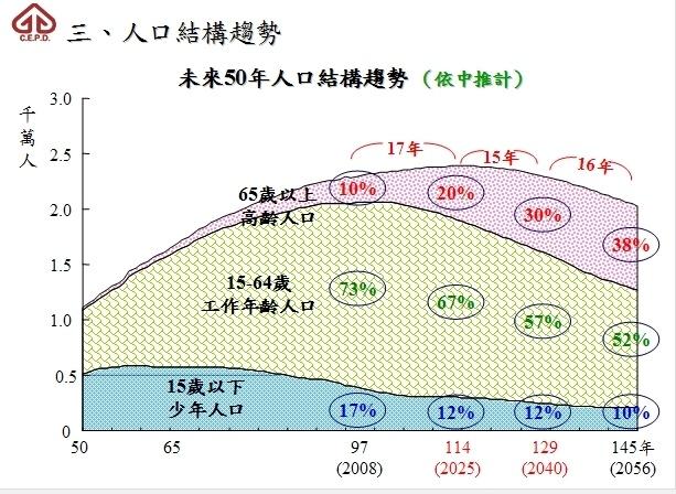 多生一點有用嗎? 從台灣人口趨勢看未來長期經濟發展