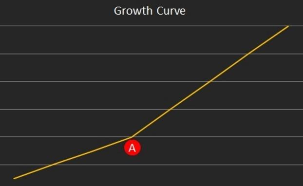 成長駭客(Growth Hacking) 的本質是什麼? 兩張圖讓你更透徹了解 Growth Hack
