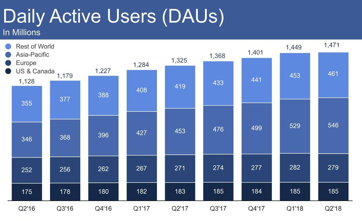 臉書繳出不如預期的財報與成長數字,背後的原因到底是什麼?